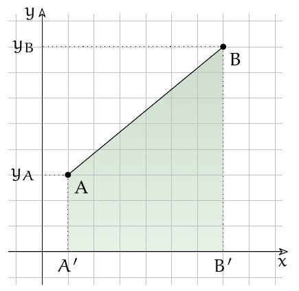 Area sottesa ad un segmento posto nel primo quadrante.