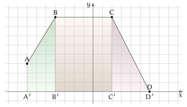 Aree sottese a 3 segmenti consecutivi: un trapezio, un rettangolo, un triangolo.
