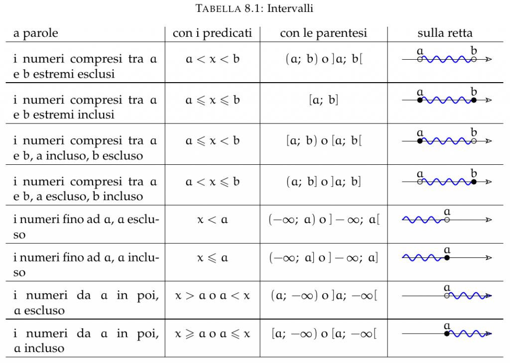 Tabella con i diversi esempi di intervalli numerici.